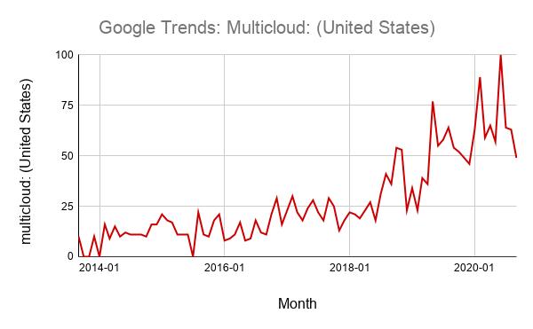 Google trends multi cloud